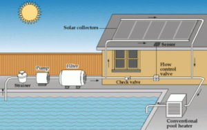 Solar heating system for pool